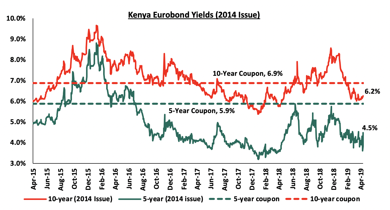 Kenya Listed Banks FY'2018 Report & Cytonn Weekly #16/2019